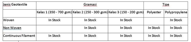 Tabel Stok Untuk Pembelian Geotextile